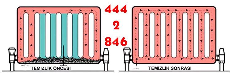 Küçüksu Kombi Tamircisi & Petek Bakımı Temizleme Servisi 444 28 46